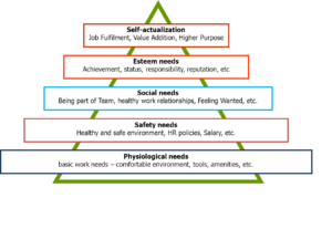 Revisiting Maslows Hierarchy. How does it apply to the Workplace?