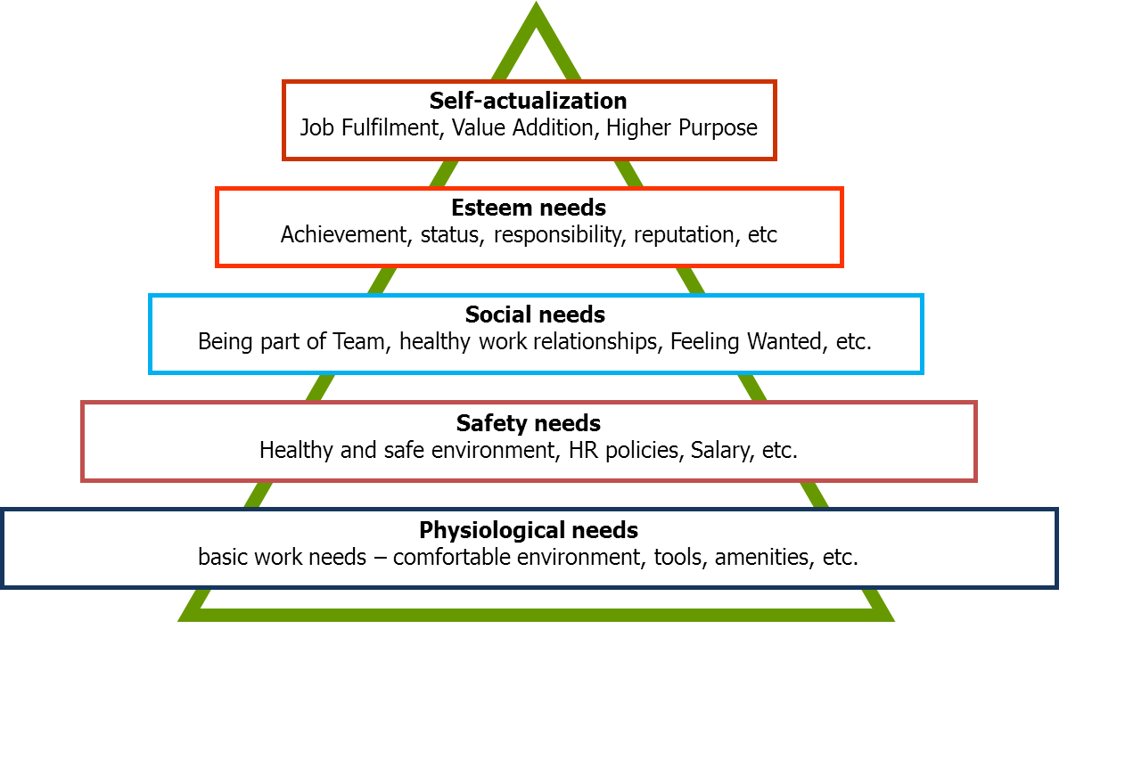 hierarchy of needs in the workplace Major content theories of motivation are maslow's hierarchy of needs, alderfer's erg theory, herzberg's the motivation to work new york.